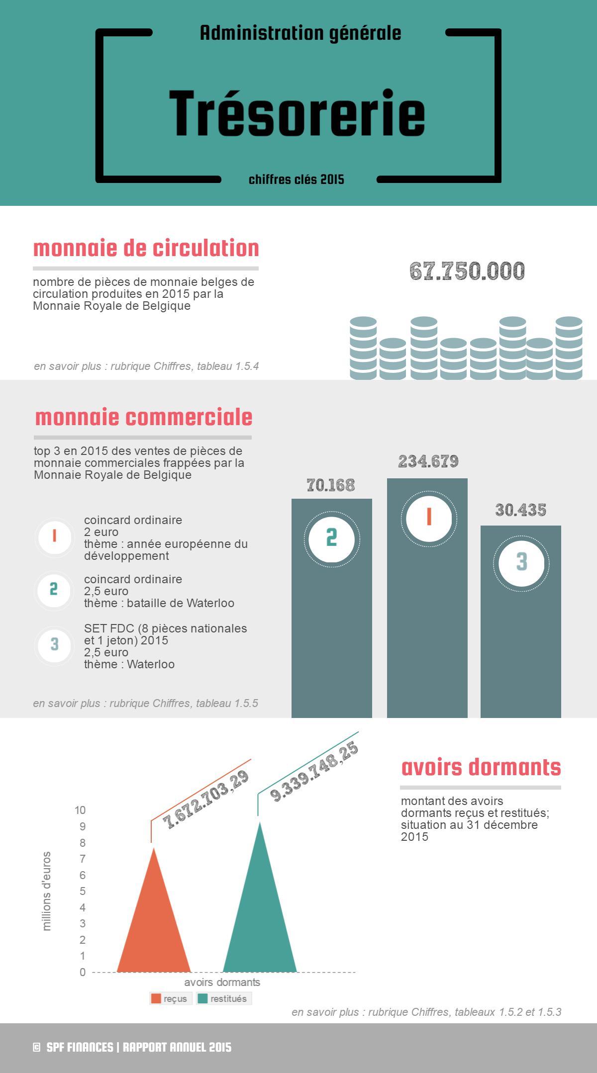 67.750.000 pièces de monnaie belges de circulation produites en 2015 par la Monnaie Royale | Top 3 en 2015 des ventes de pièces de monnaie commerciales frappées par la Monnaie Royale : 1° 234.679 coincards ordinaires 2 € thème : année européenne du développement / 2° 234.679 coincards ordinaires 2,5 € thème : bataille de Waterloo / 3° 30.435 SET FDC (8 pièces nationales et 1 jeton) 2015 2,5 € thème : Waterloo | 7.672.703,29 € avoirs dormants reçus / 9.339.748,25 € avoirs dormants restitués