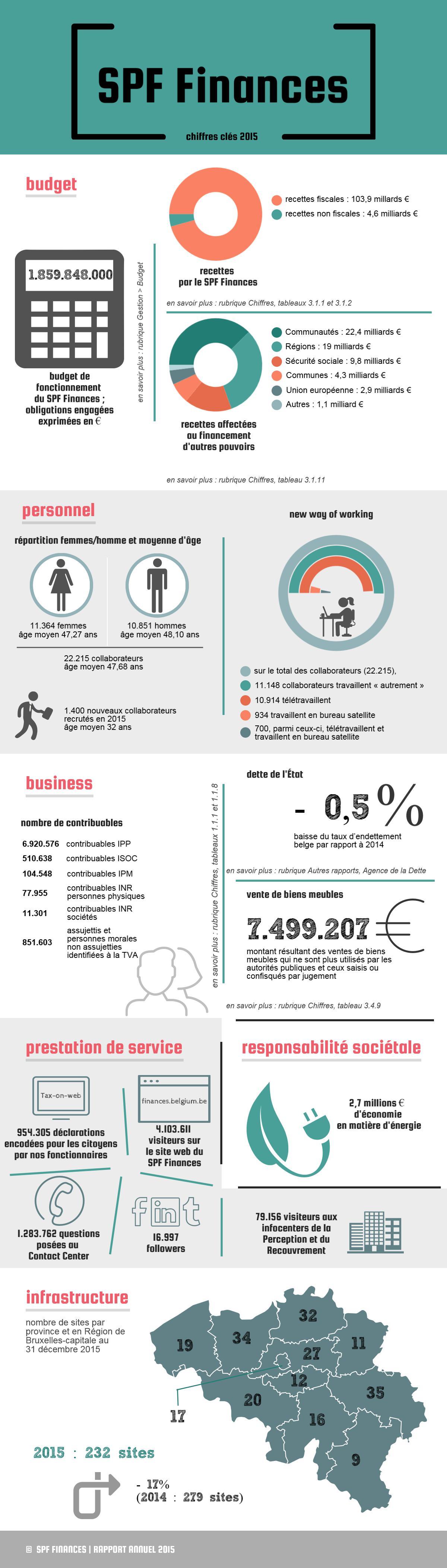 1.859.848.000 € budget fonctionnement | recettes fiscales: 103,9 milliards € / non fiscales : 4,6 milliards € | recettes affectées: Communautés: 22,4 milliards € / Régions: 19 milliards € / Sécurité sociale : 9,8 milliards € | 22.215 collaborateurs âge moyen 47,68 ans | 11.148 collaborateurs travaillent autrement | 8.476.621 contribuables | Dette de l'Etat: -0,5% | Vente de biens meubles: 7.499.207  € | 954.305 déclarations remplies par des fonctionnaires / 2,7 millions € économie énergie | 232 sites 2015