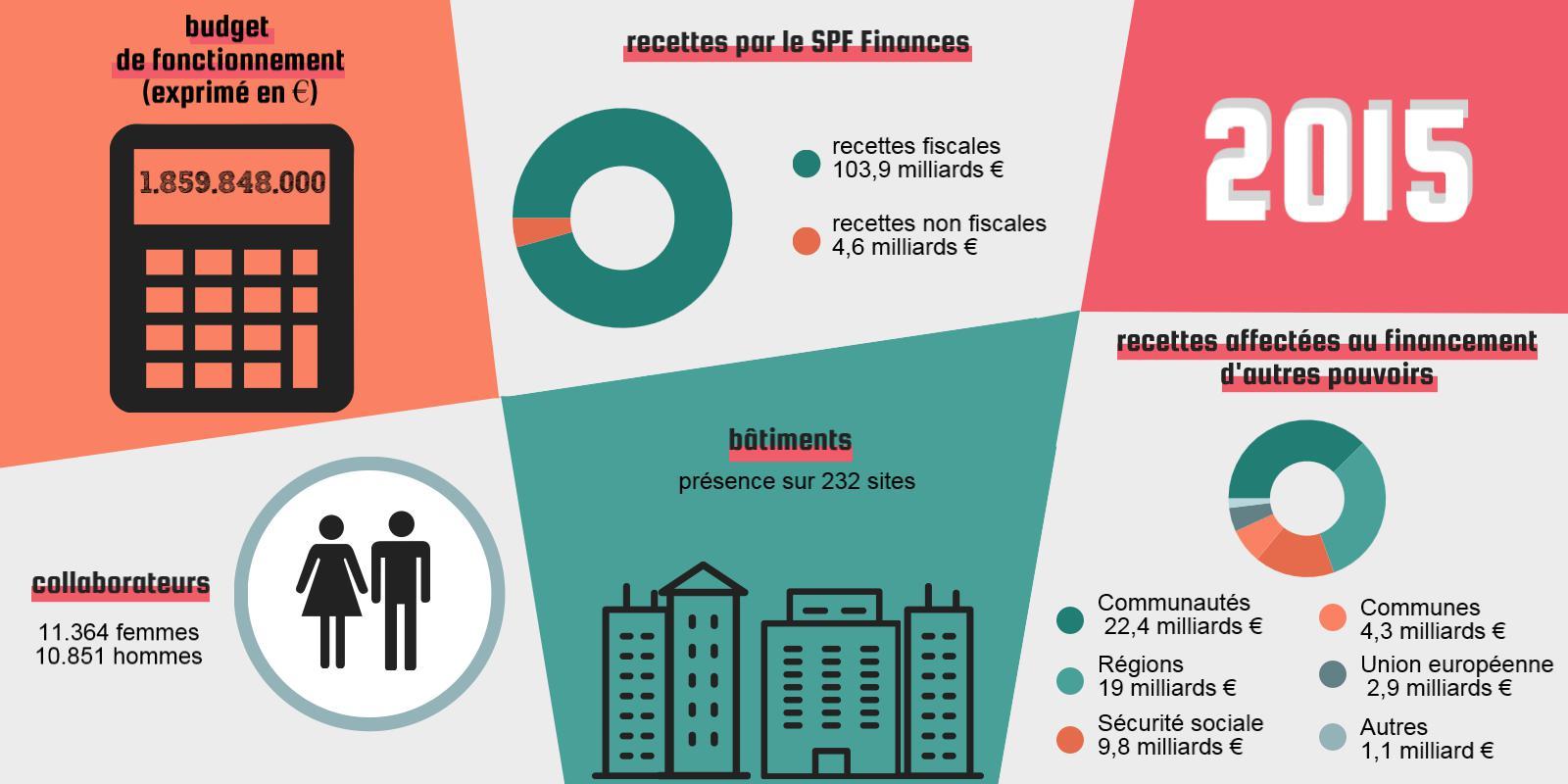 2015 | budget de fonctionnement (exprimé en €) : 1.859.848.000 | recettes fiscales : 103,9 milliards € / recettes non fiscales : 4,6 milliards € | 11.364 femmes / 10.851 hommes | Présence sur 232 sites | recettes affectées au financement d'autres pouvoirs : Communautés : 22,4 milliards € / Régions : 19 milliards € / Sécurité sociale : 9,8 milliards € / Communes : 4,3 milliards € / Union européenne : 2,9 milliards € / Autres : 1,1 milliard €